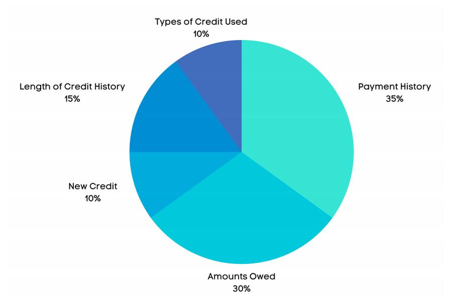 creditscore-important