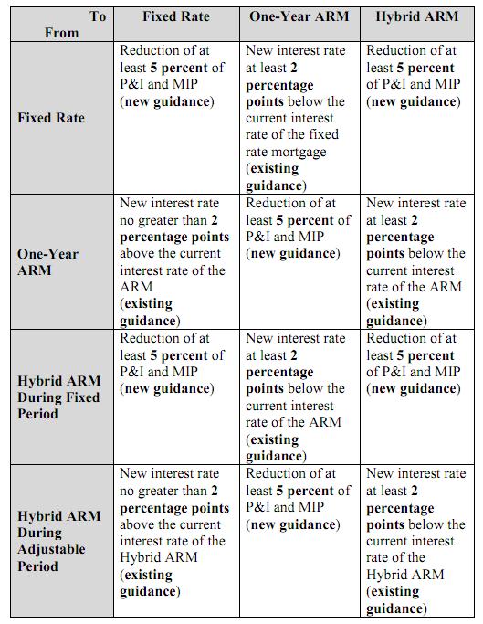 FHA_Mortgage_Insurance_Premium_wef_Apr_18_20111