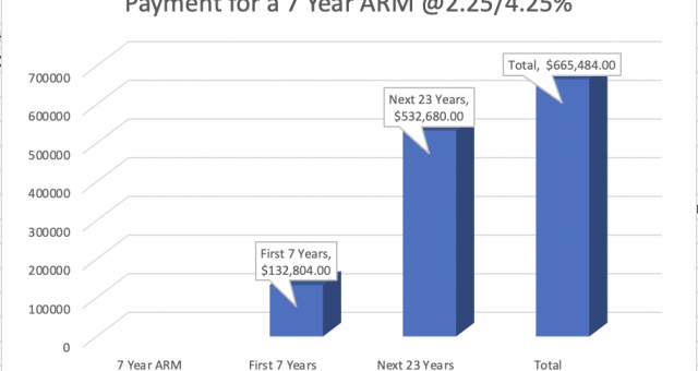 Fixed Rate vs Adjustable Rate Mortgage (ARM)