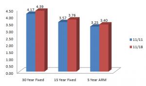 Mortgage-Rates-Nov-22-300x177