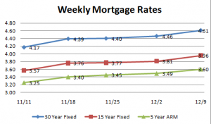 Weekly_Mortgage_Rates-300x176