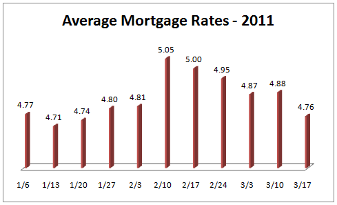 Average_Mortgage_Interest_Rates_Jan-March_2011