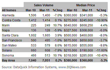 Bay_Area_Real_Estate_Market_Trends_March_2011
