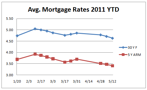 California_Mortgage_Rates_May_12