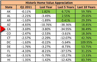 Historic_Home_Value_Appreciation