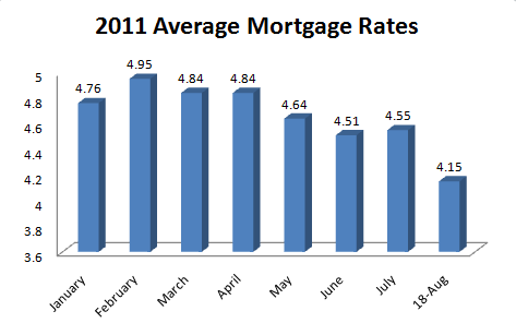 2011_YTD_Mortgage_Rates_Aug_18