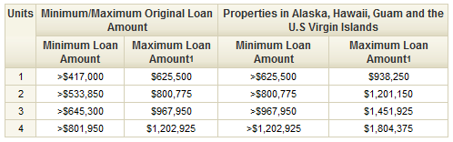 Conforming_Jumbo_Loan_Limits_2011_and_2012