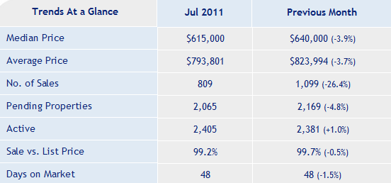 SC_County_Real_Estate_Market_Report_July_2011