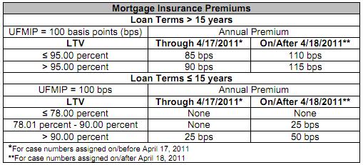 FHA_Mortgage_Insurance_Premium
