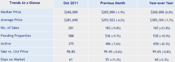 San_Jose_Real_Estate_Condominium_Market_Report_Oct_2011