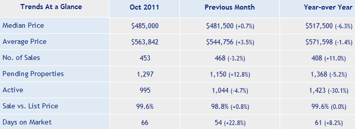 San_Jose_Real_Estate_Single_Family_Market_Report_Oct_2011