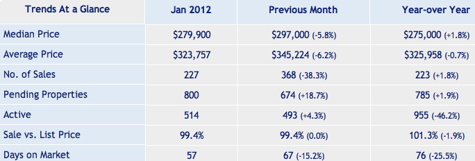 Santa Clara County Condo Market Report January 2012