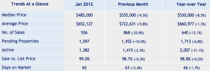 Santa Clara County Single Family Real Estate Report Jan 2012