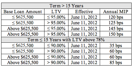 FHA-Jumbo-Annual-Mortgage-Insurance-Premium-April-9-2012