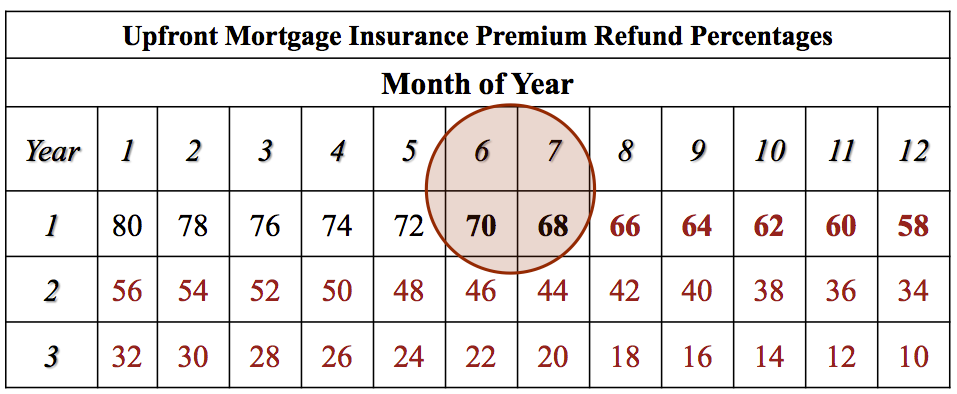 FHA UFMIP Refund Matrix