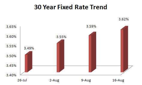 30-Year-Fixed-Rate-Aug-2012