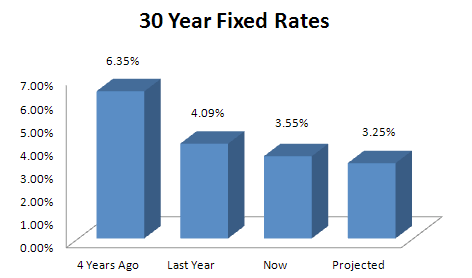 30-Year-Fixed-Historical-Rates1