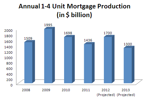 Mortgage Production 2008-2013