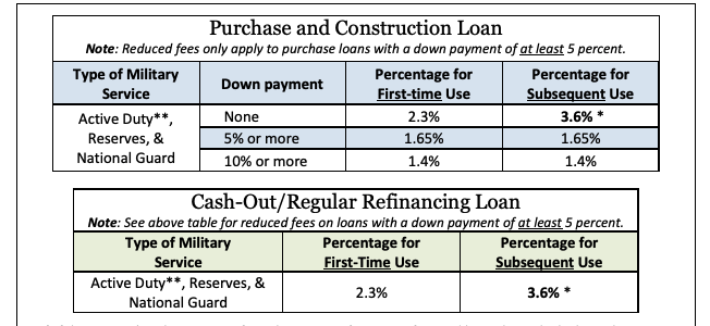 VA Loans Funding Fees