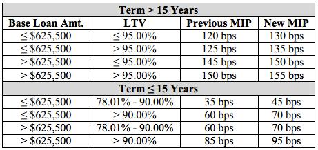 FHA-New-Mortgage-Insurance-Premium