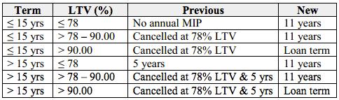 MIP-Cancellation