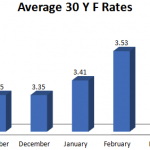 California Mortgage Rates Nov 2012 to March 2013