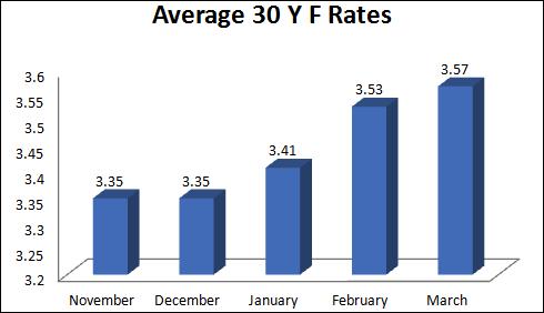 California-Mortgage-Rates-Nov-12-to-March-13