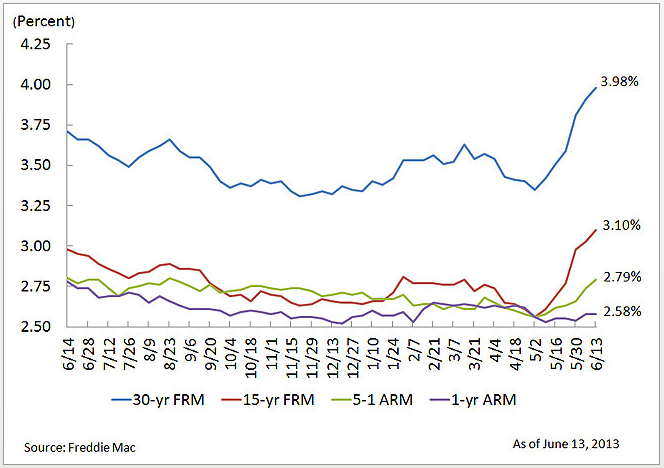 Average-30-year-Fixed-Mortgage-Rates-June-13-2013