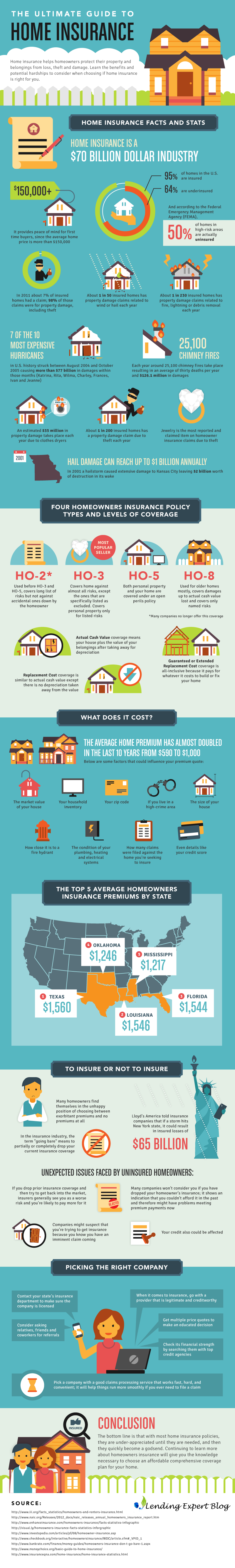 the-ultimate-guide-to-home-insurance-infographic