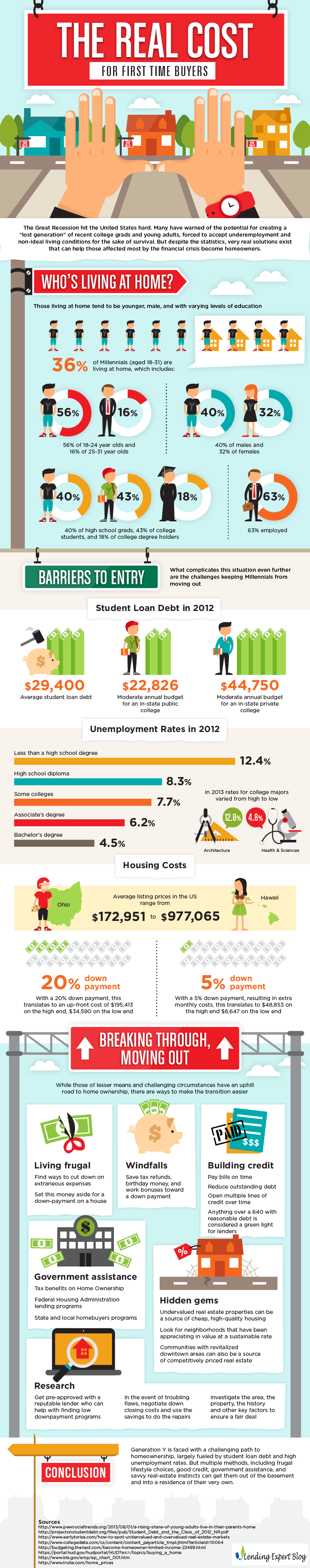 http://lendingexpertblog.com/real-cost-for-first-time-buyers-infographic/