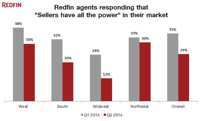 Redfin Agents Survey