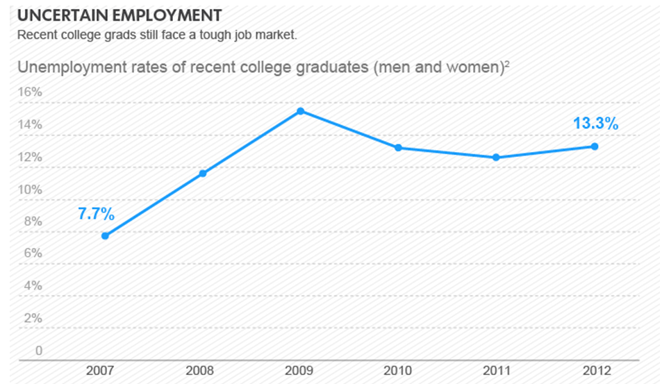 unemployment rate college graduates Recent graduates experienced an unemployment rate of 49 percent in september 2015 in contrast, young workers without a college degree averaged at 10 percent unemployment.
