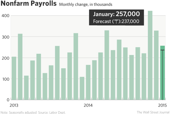 NonFarm Payrolls Jan 2015