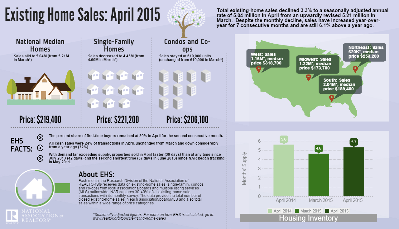 Existing Home Sales April 2015 Infographics