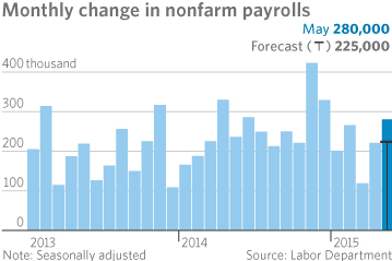 May Employment Report
