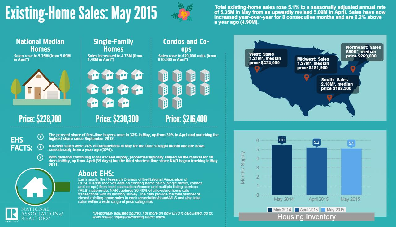 Existing Home Sales May 2015 Infographic