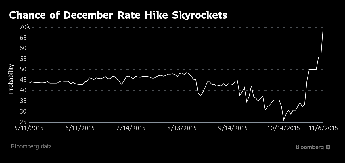 Chances of Fed Rate Hike in December