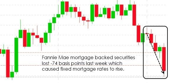 Mortgage Rates Nov 2015