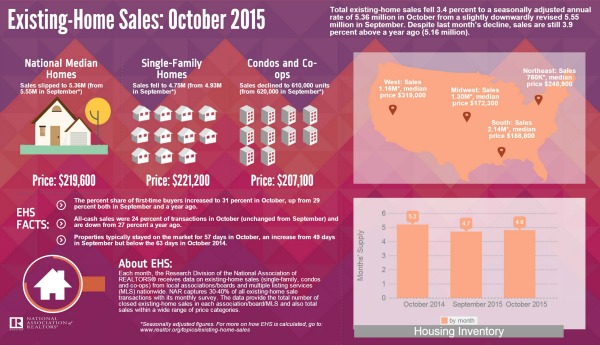 October Home Sales Data