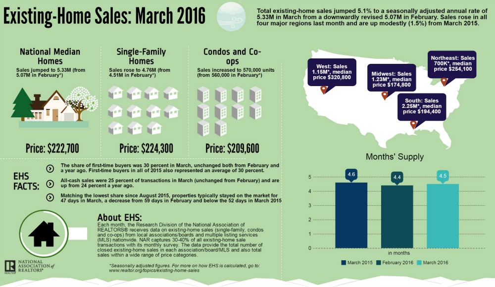 March 2016 Existing Home Sales Data