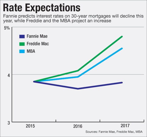 2016 Mortgage Rates Forecast