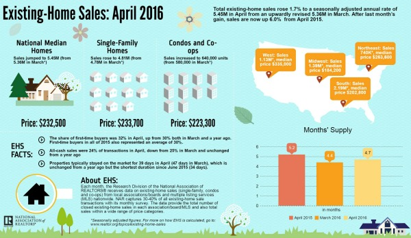 April Home Sales Data NAR