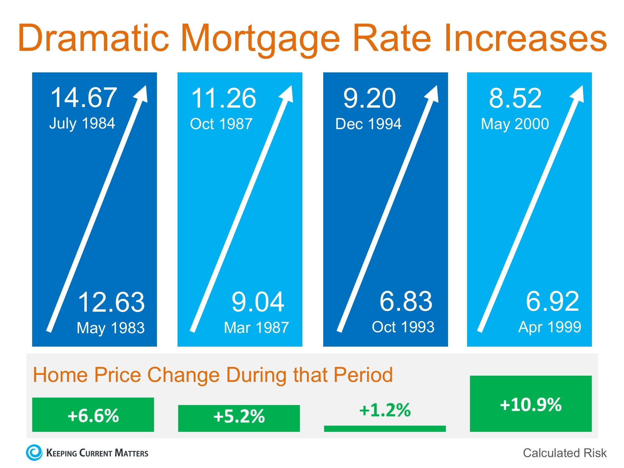 Effect of Mortgage Rates on Real Estate Prices
