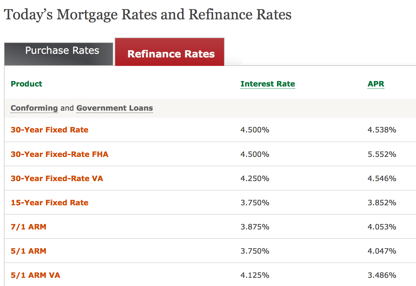 Wells Fargo Mortgage Rates