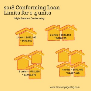 Conforming Loan Amounts for 1-4 units (2)