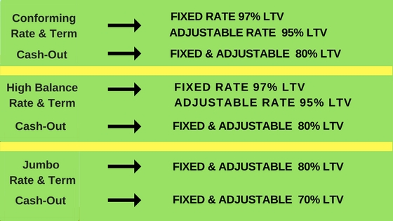 Conforming Rate & Term (1)