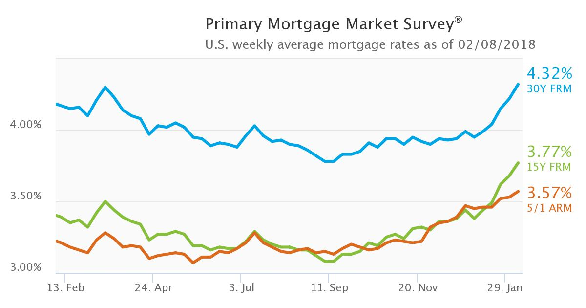 Mortgage Interest Rate 2018