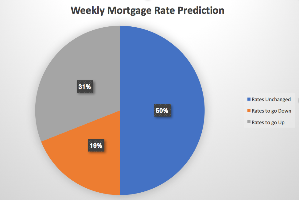 Weekly Mortgage Rate Prediction