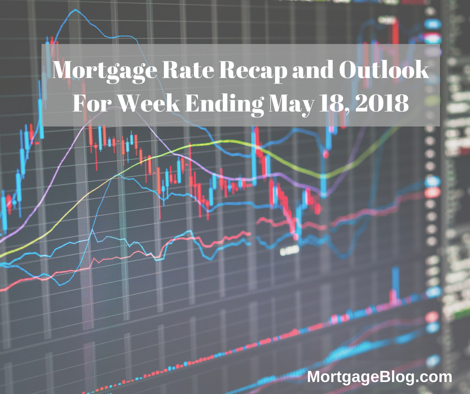 Mortgage Rate Weekly Outlook