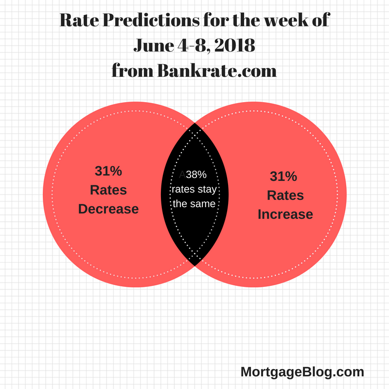 Rate Predictions for week of June 4-8, 2018from Bankrate.com1